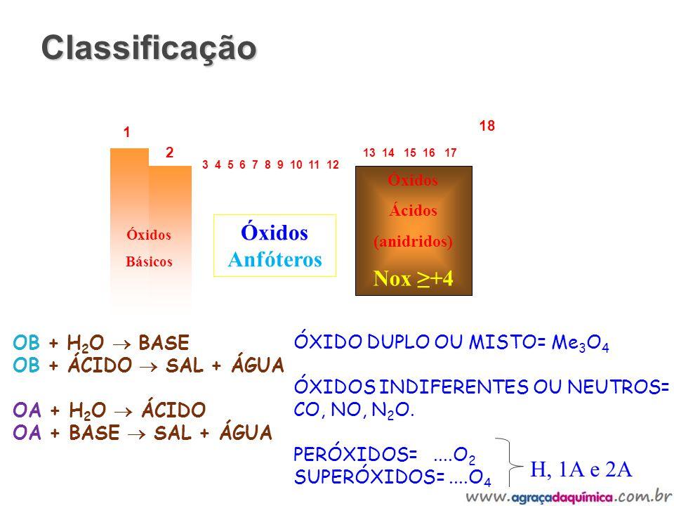 Classificação Nox ≥+4 Óxidos Anfóteros H, 1A e 2A 13 14 15 16 17