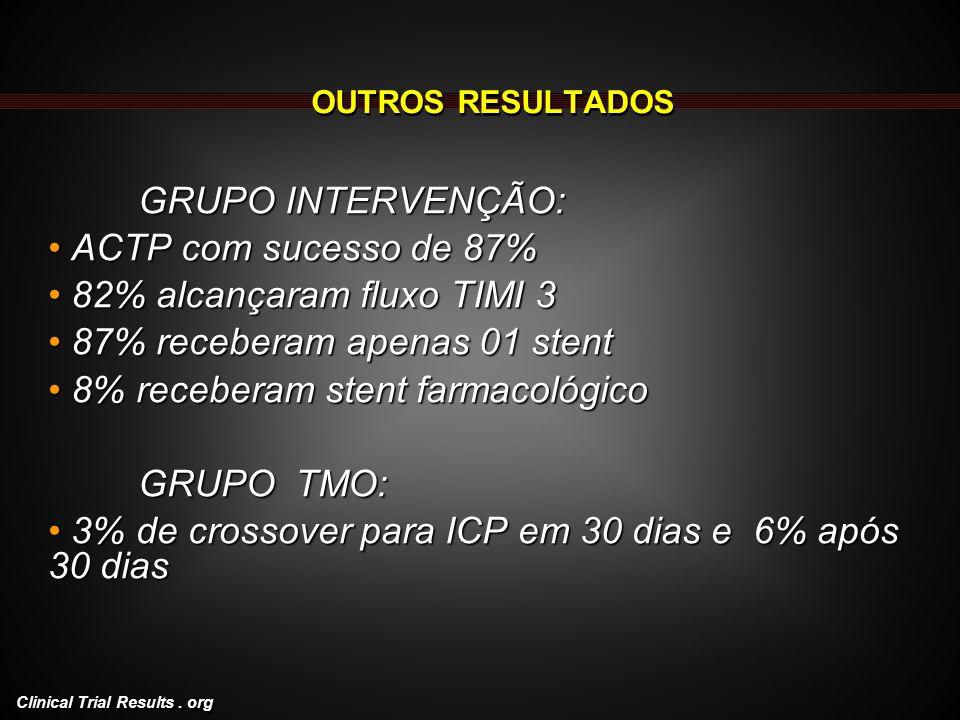 82% alcançaram fluxo TIMI 3 87% receberam apenas 01 stent