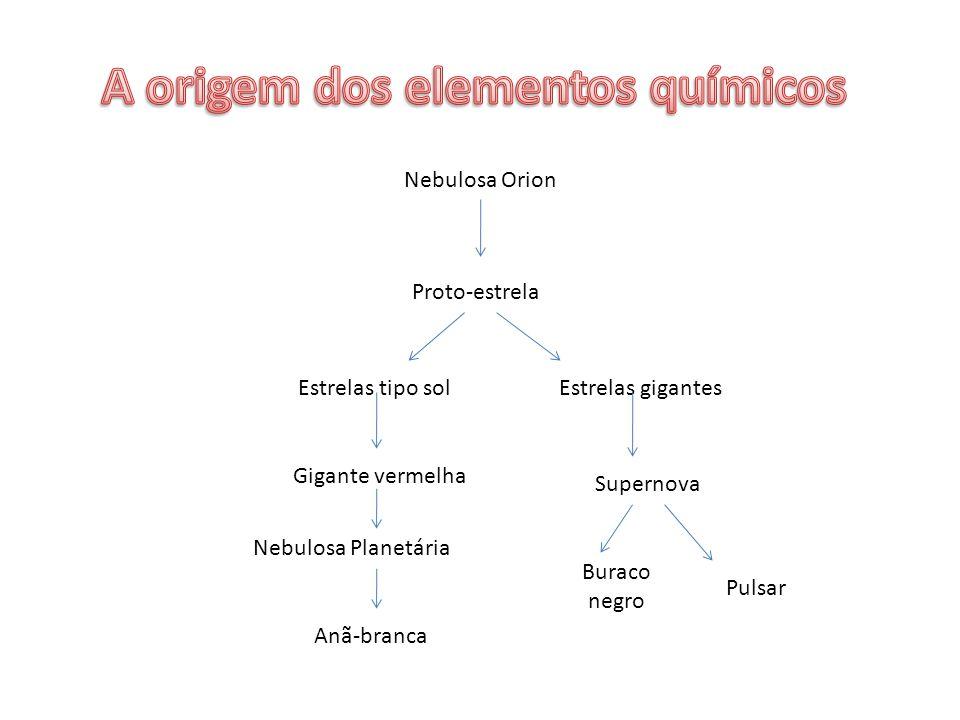A origem dos elementos químicos