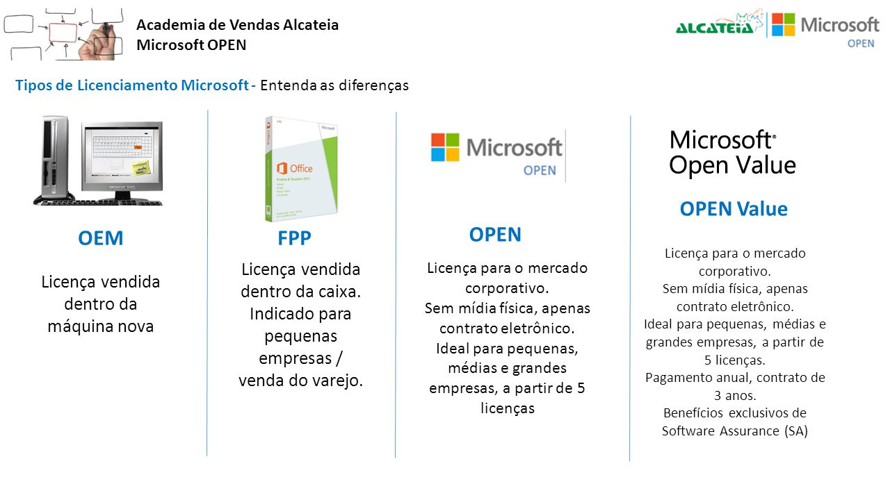 OPEN Value OEM FPP OPEN Licença vendida dentro da caixa.