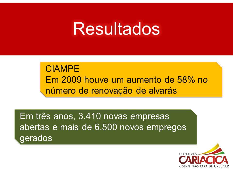 Resultados CIAMPE. Em 2009 houve um aumento de 58% no número de renovação de alvarás.