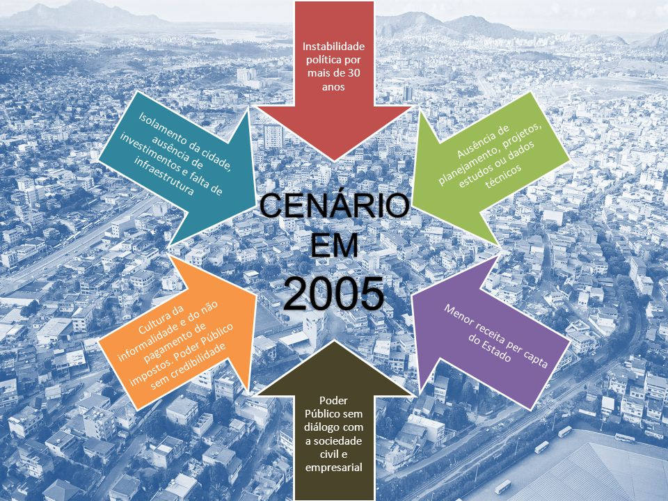 2005 CENÁRIO EM Instabilidade política por mais de 30 anos