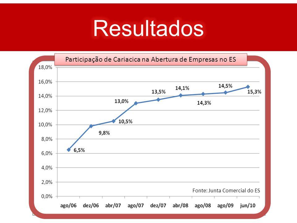 Resultados Participação de Cariacica na Abertura de Empresas no ES