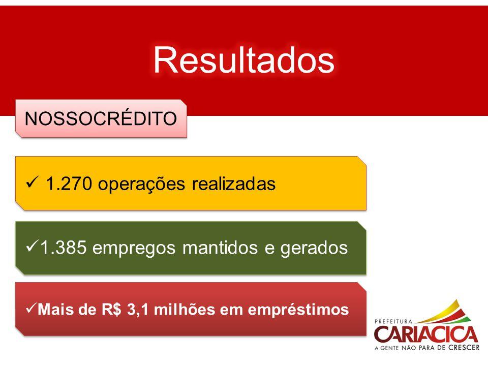 Resultados NOSSOCRÉDITO 1.270 operações realizadas