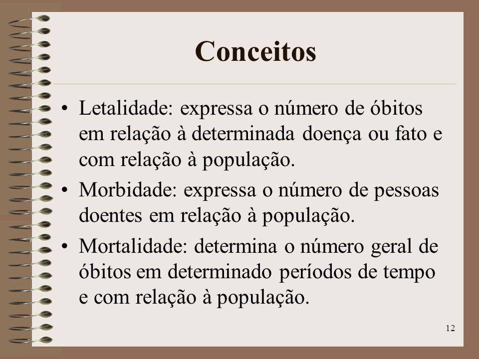 Conceitos Letalidade: expressa o número de óbitos em relação à determinada doença ou fato e com relação à população.