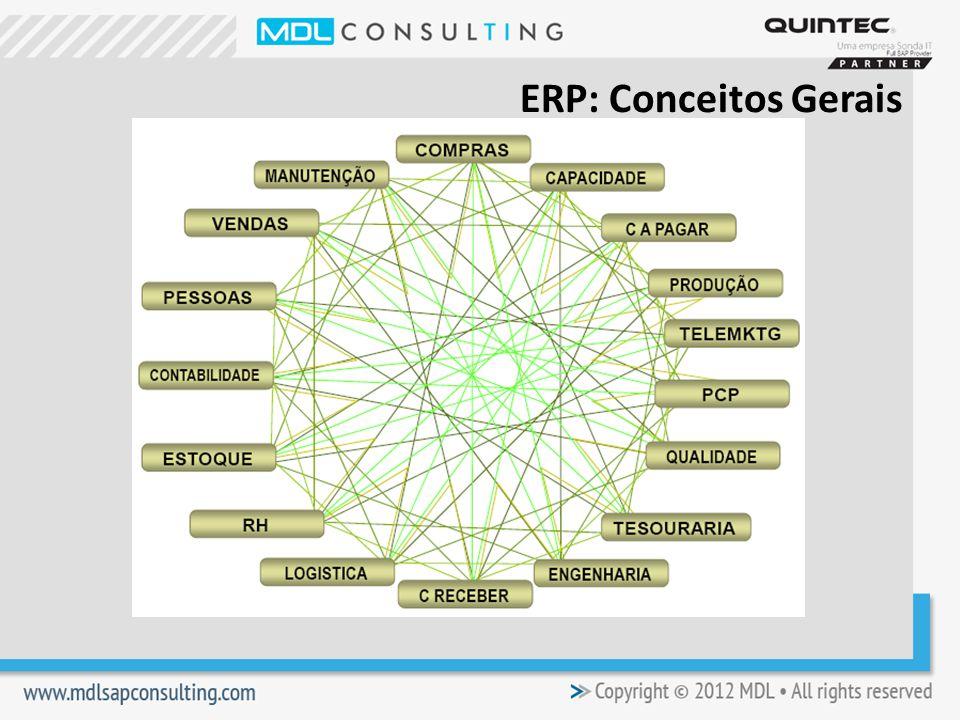 ERP: Conceitos Gerais