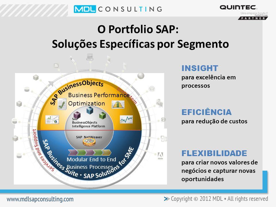 O Portfolio SAP: Soluções Específicas por Segmento