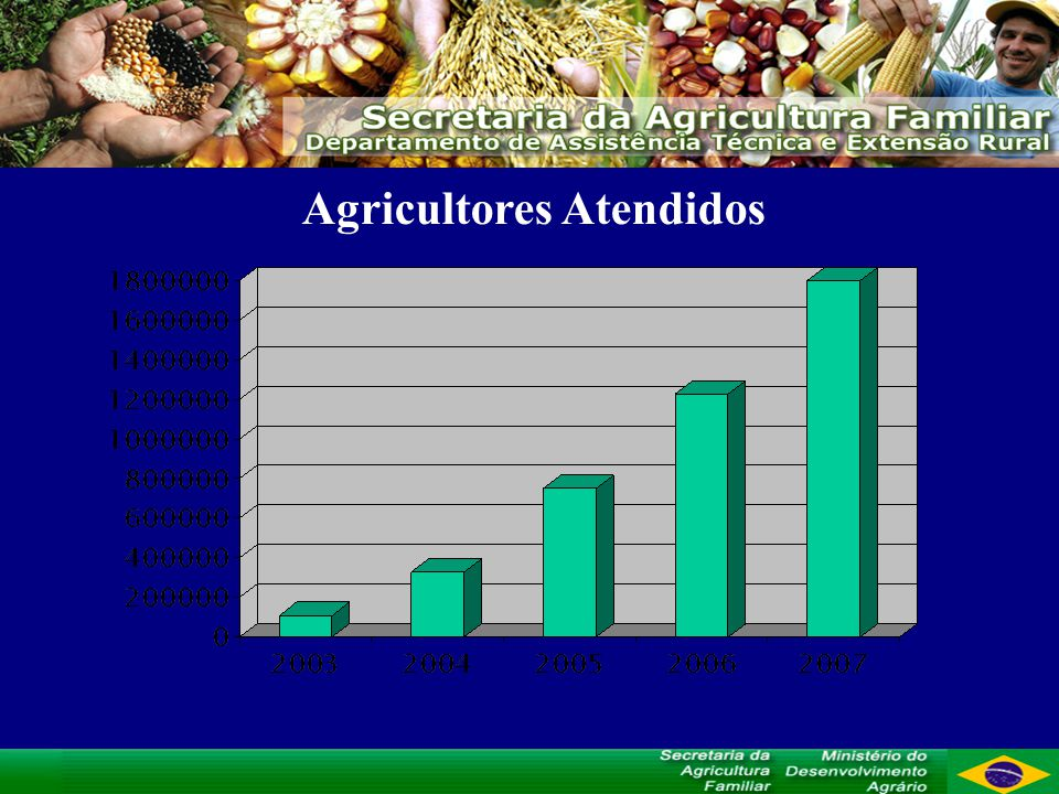 Agricultores Atendidos
