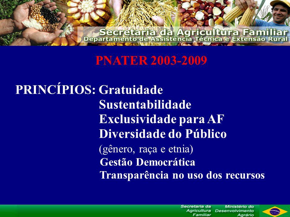 PRINCÍPIOS: Gratuidade Sustentabilidade Exclusividade para AF