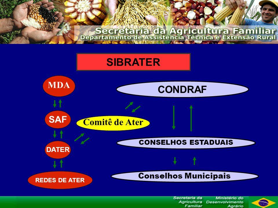 SIBRATER CONDRAF MDA SAF Comitê de Ater Conselhos Municipais