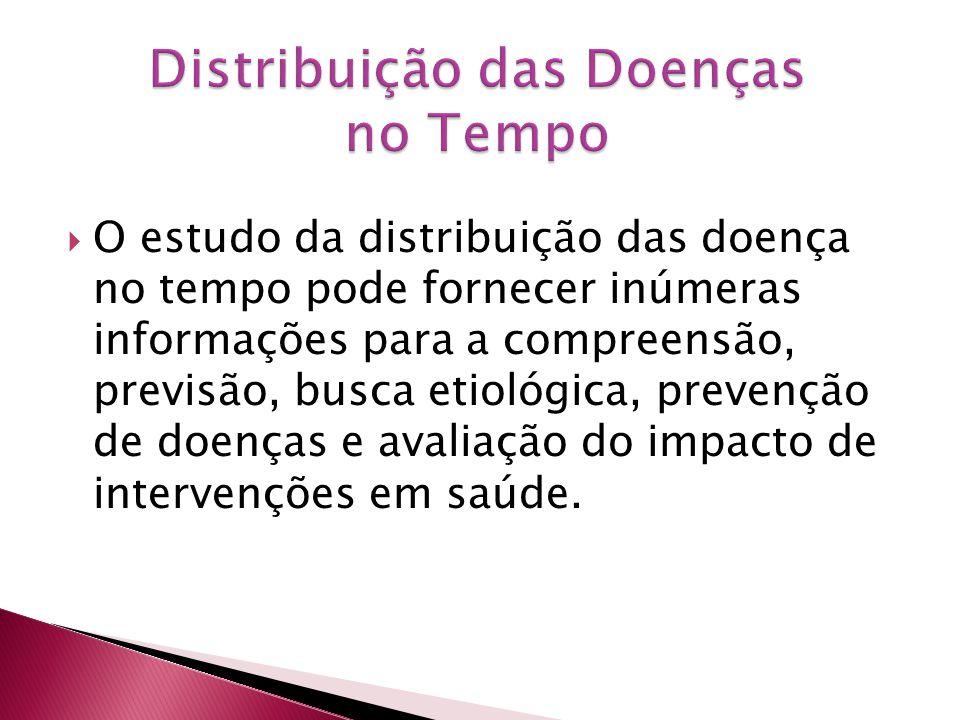 Distribuição das Doenças no Tempo