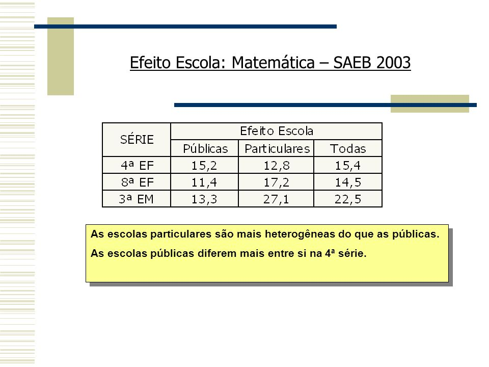Efeito Escola: Matemática – SAEB 2003
