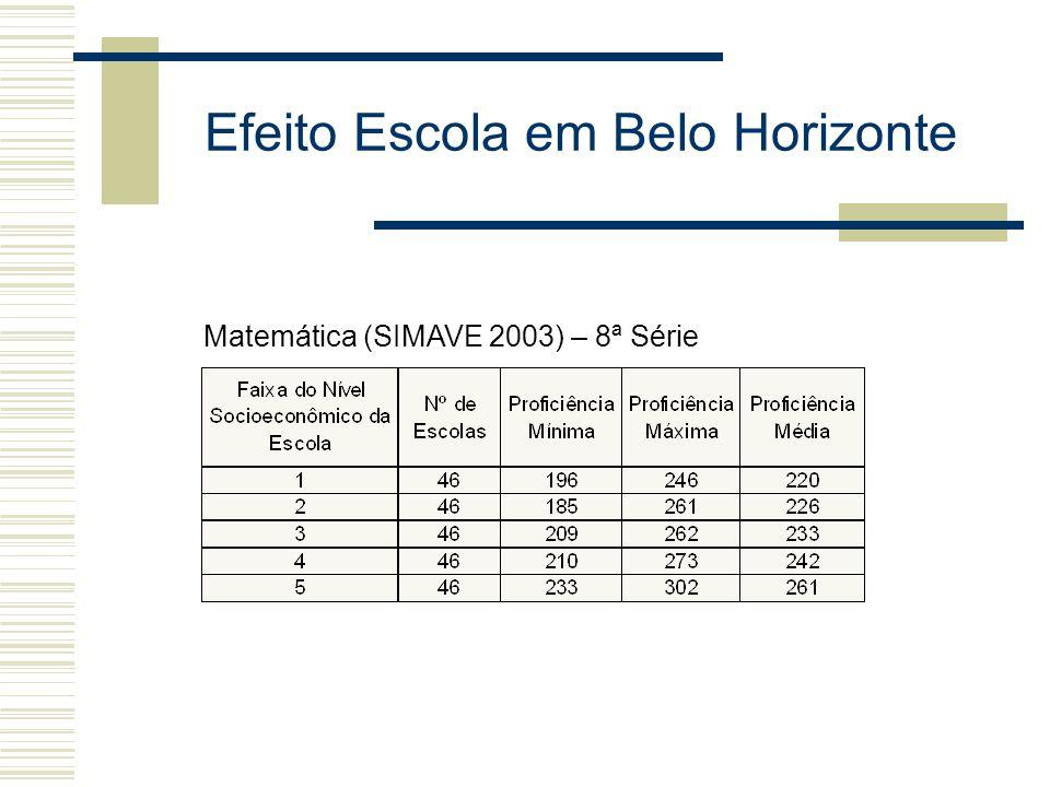 Efeito Escola em Belo Horizonte