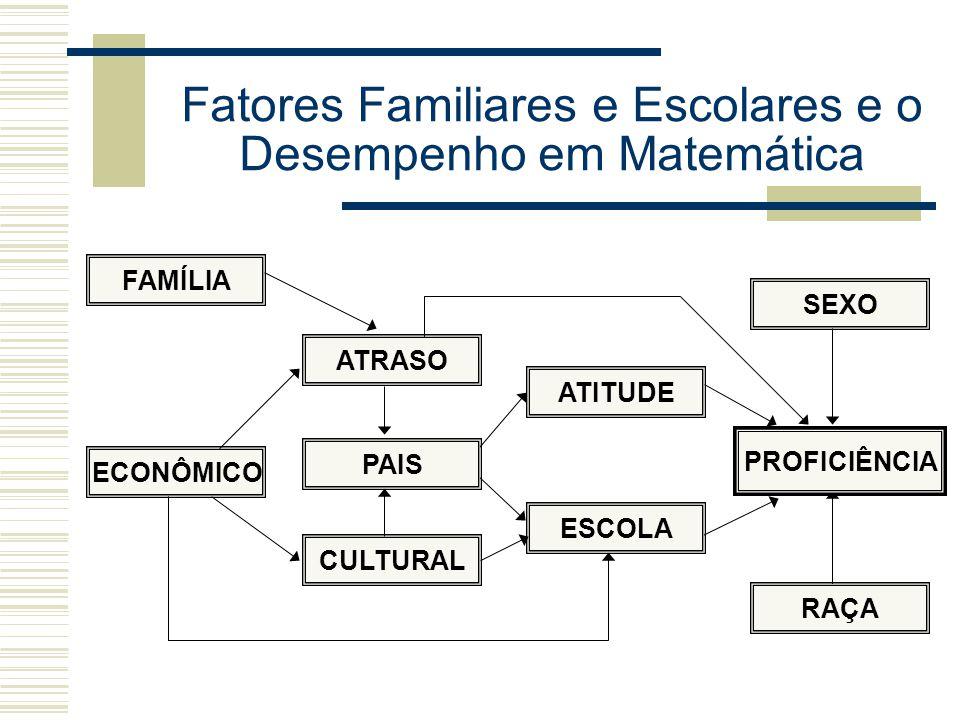 Fatores Familiares e Escolares e o Desempenho em Matemática