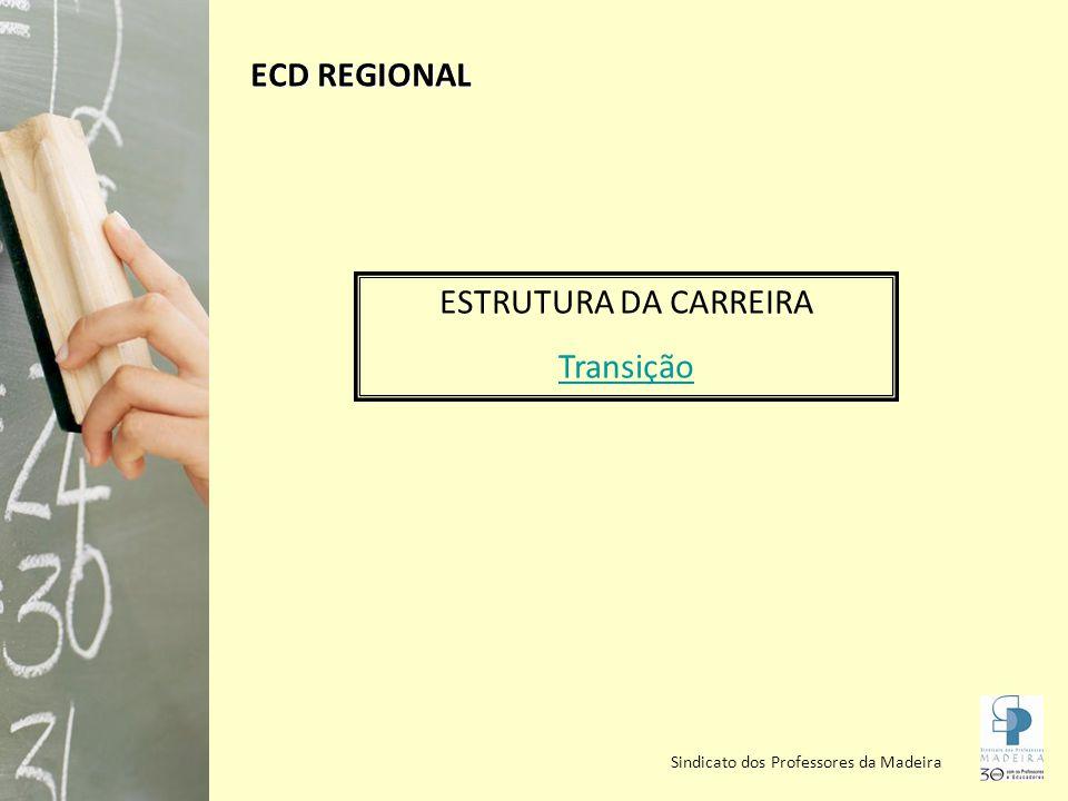 ECD REGIONAL ESTRUTURA DA CARREIRA Transição