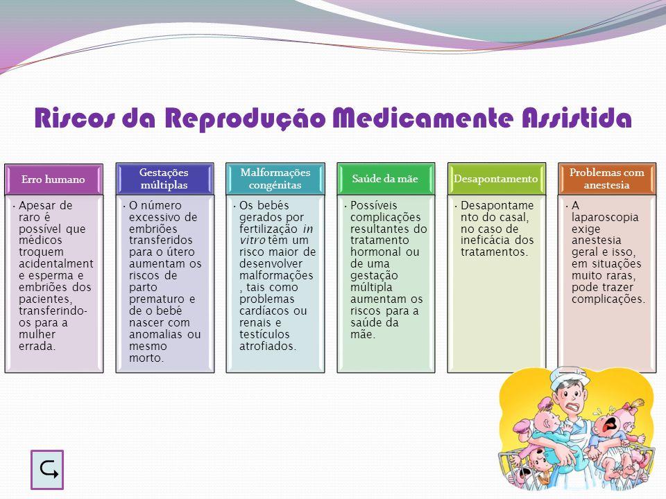 Riscos da Reprodução Medicamente Assistida