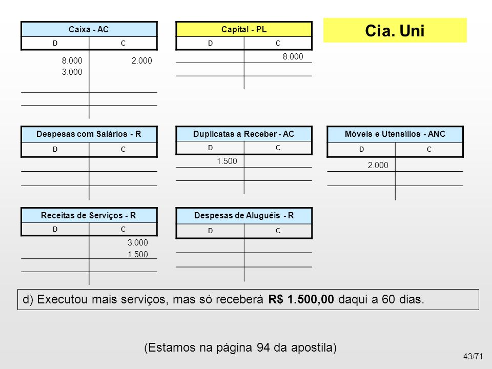 Cia. Uni Caixa - AC. D. C. Capital - PL. D. C. 8.000. 8.000. 2.000. 3.000. Despesas com Salários - R.