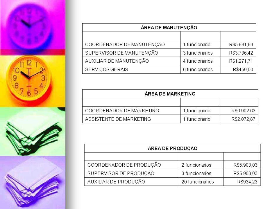 ÁREA DE MANUTENÇÃO COORDENADOR DE MANUTENÇÃO. 1 funcionario. R$5.881,93. SUPERVISOR DE MANUTENÇÃO.