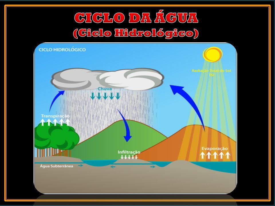 CICLO DA ÁGUA (Ciclo Hidrológico)