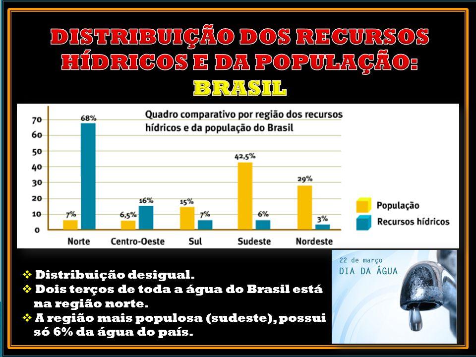 DISTRIBUIÇÃO DOS RECURSOS HÍDRICOS E DA POPULAÇÃO: