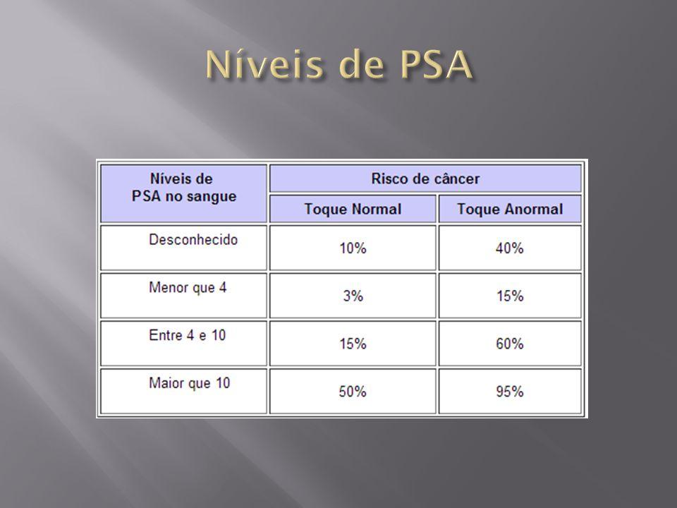 Níveis de PSA