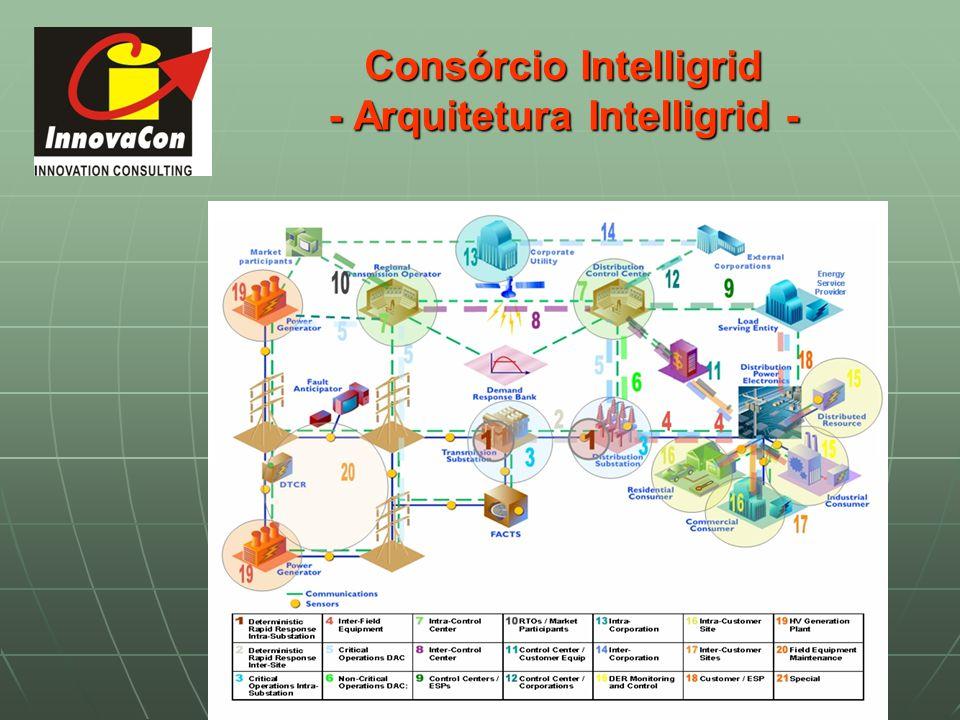 Consórcio Intelligrid - Arquitetura Intelligrid -