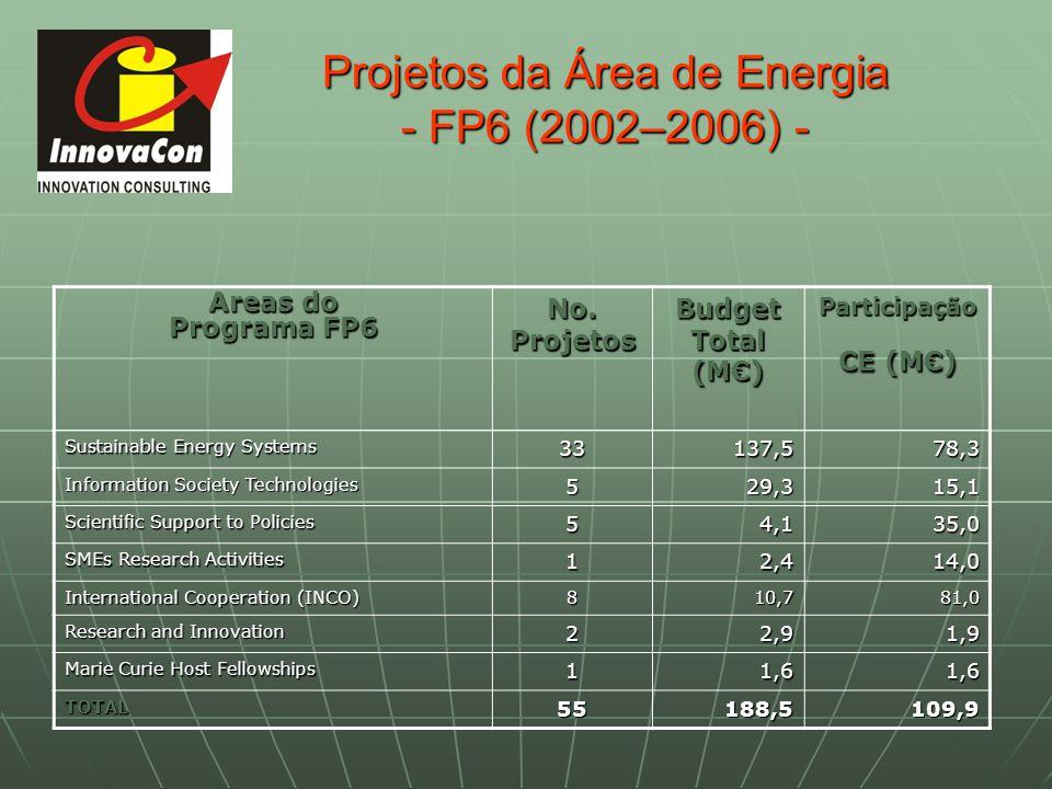 Projetos da Área de Energia - FP6 (2002–2006) -