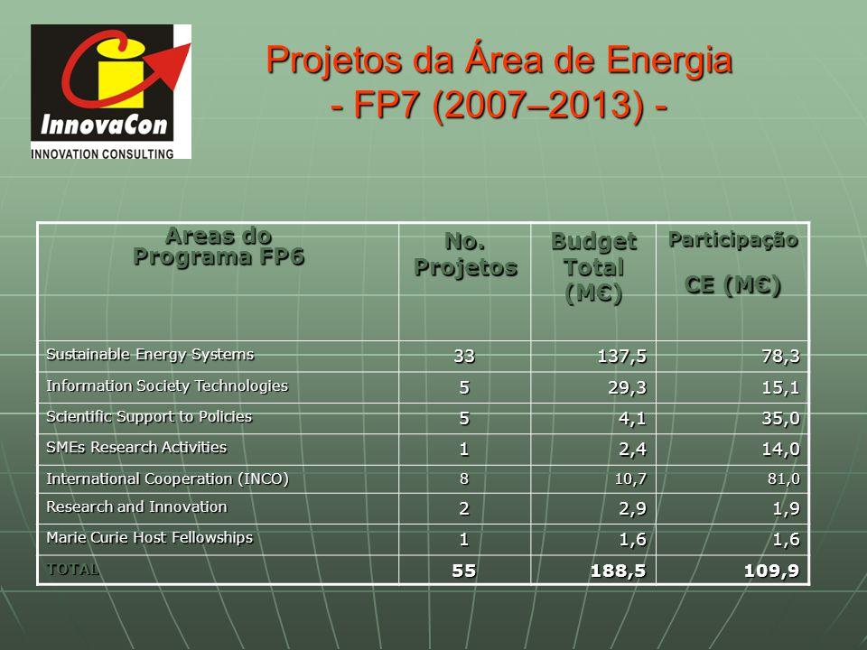 Projetos da Área de Energia - FP7 (2007–2013) -