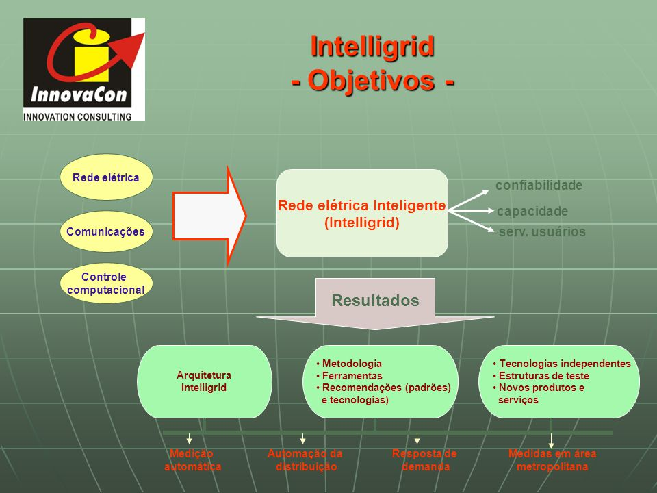 Intelligrid - Objetivos -