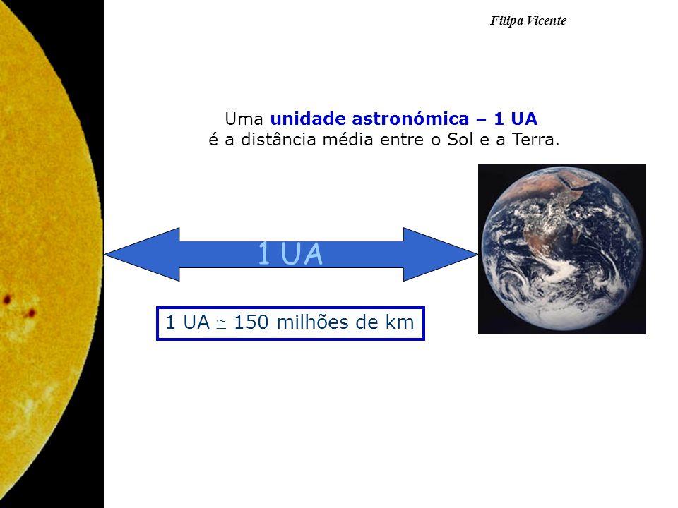 1 UA 1 UA  150 milhões de km Uma unidade astronómica – 1 UA
