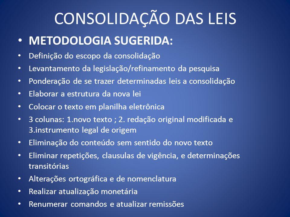 CONSOLIDAÇÃO DAS LEIS METODOLOGIA SUGERIDA: