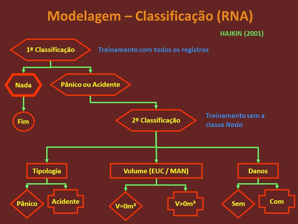 Modelagem – Classificação (RNA)