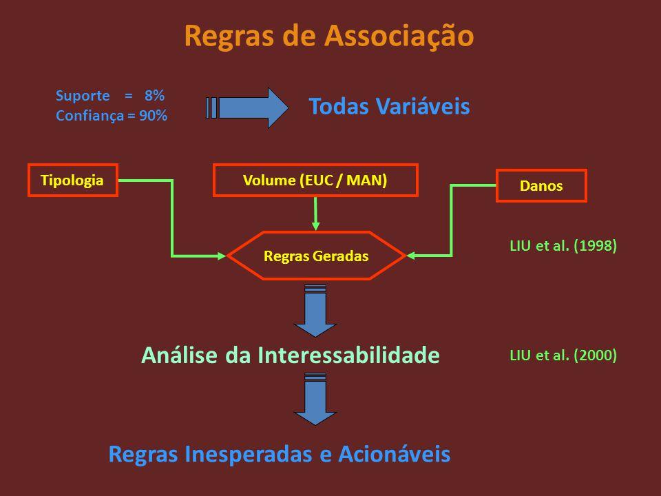 Regras de Associação Todas Variáveis Análise da Interessabilidade