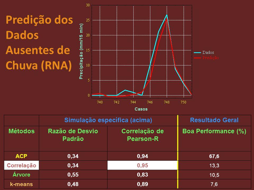 Simulação específica (acima) Correlação de Pearson-R