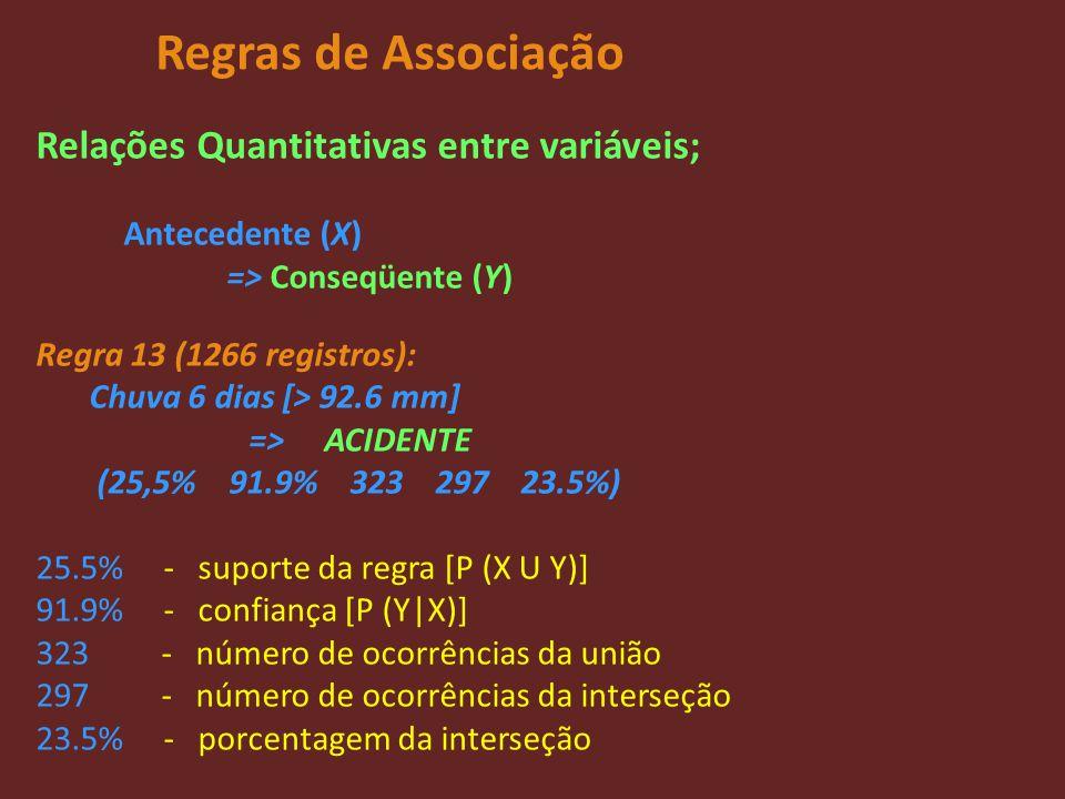 Regras de Associação Relações Quantitativas entre variáveis;