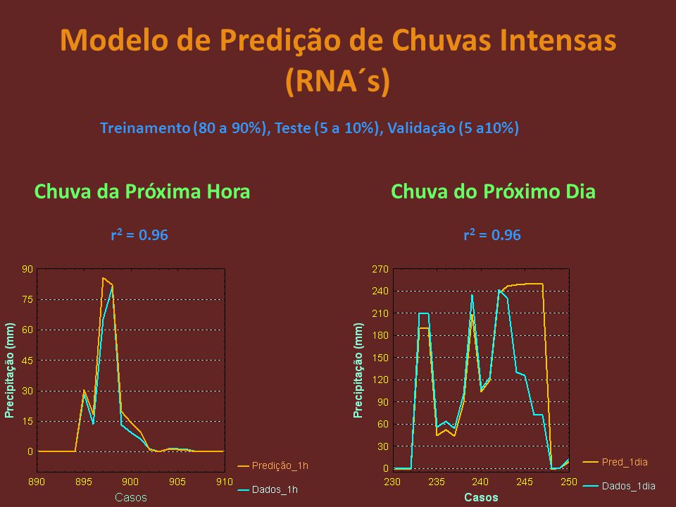 Modelo de Predição de Chuvas Intensas (RNA´s)