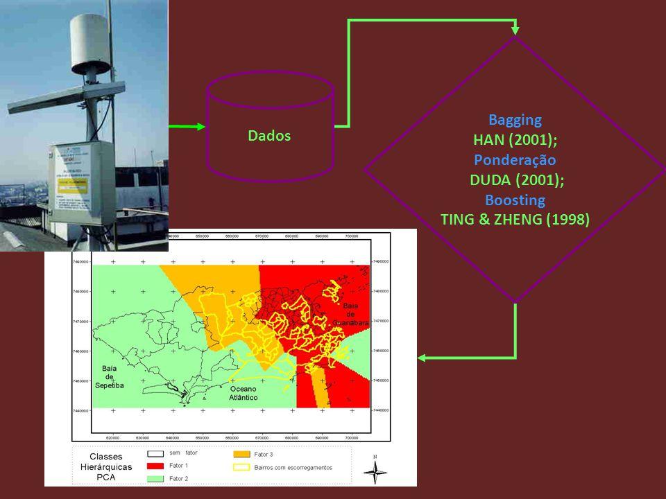 Bagging HAN (2001); Ponderação DUDA (2001); Boosting TING & ZHENG (1998) Dados