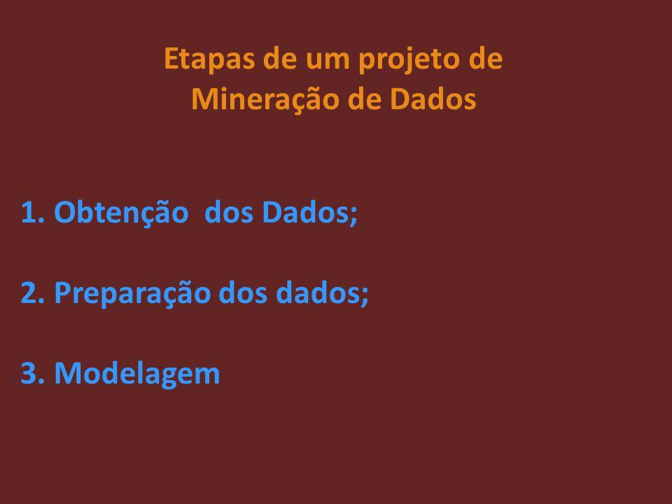 Etapas de um projeto de Mineração de Dados