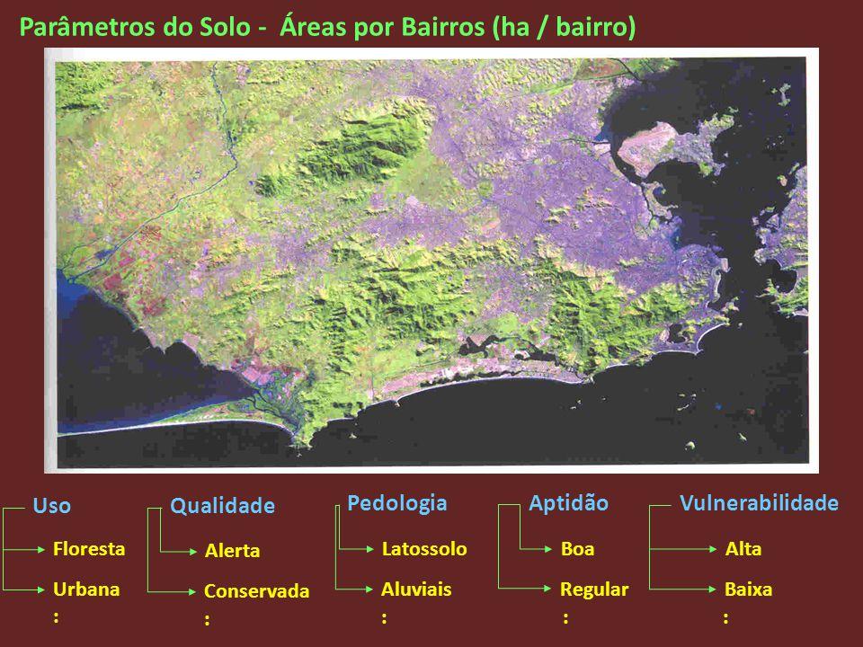 Parâmetros do Solo - Áreas por Bairros (ha / bairro)