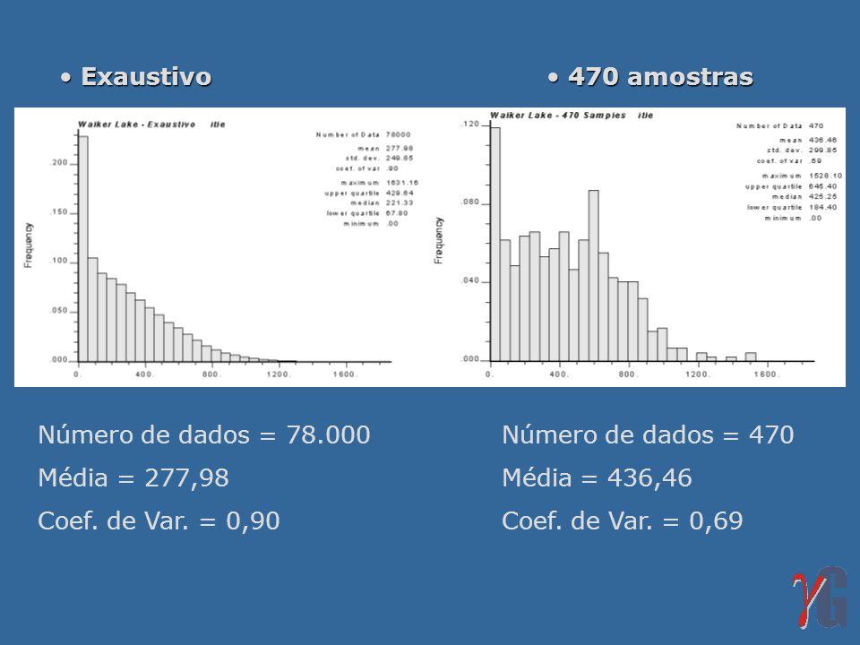 Exaustivo 470 amostras. Número de dados = 78.000 Número de dados = 470. Média = 277,98 Média = 436,46.