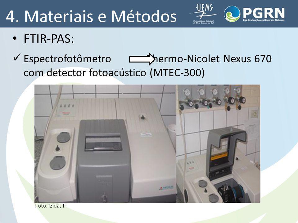 4. Materiais e Métodos FTIR-PAS: