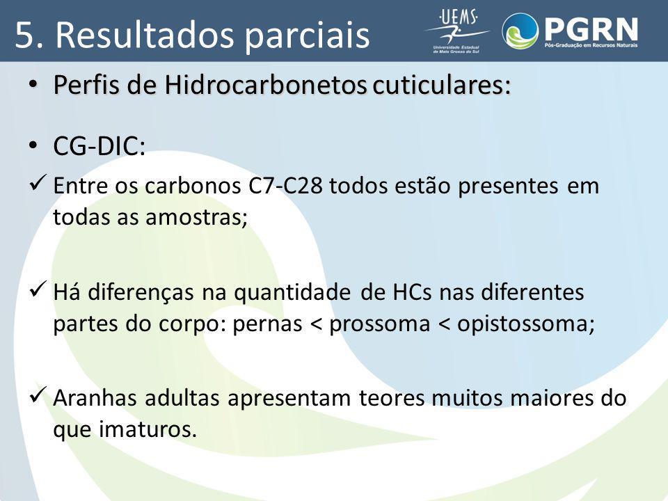 5. Resultados parciais Perfis de Hidrocarbonetos cuticulares: CG-DIC: