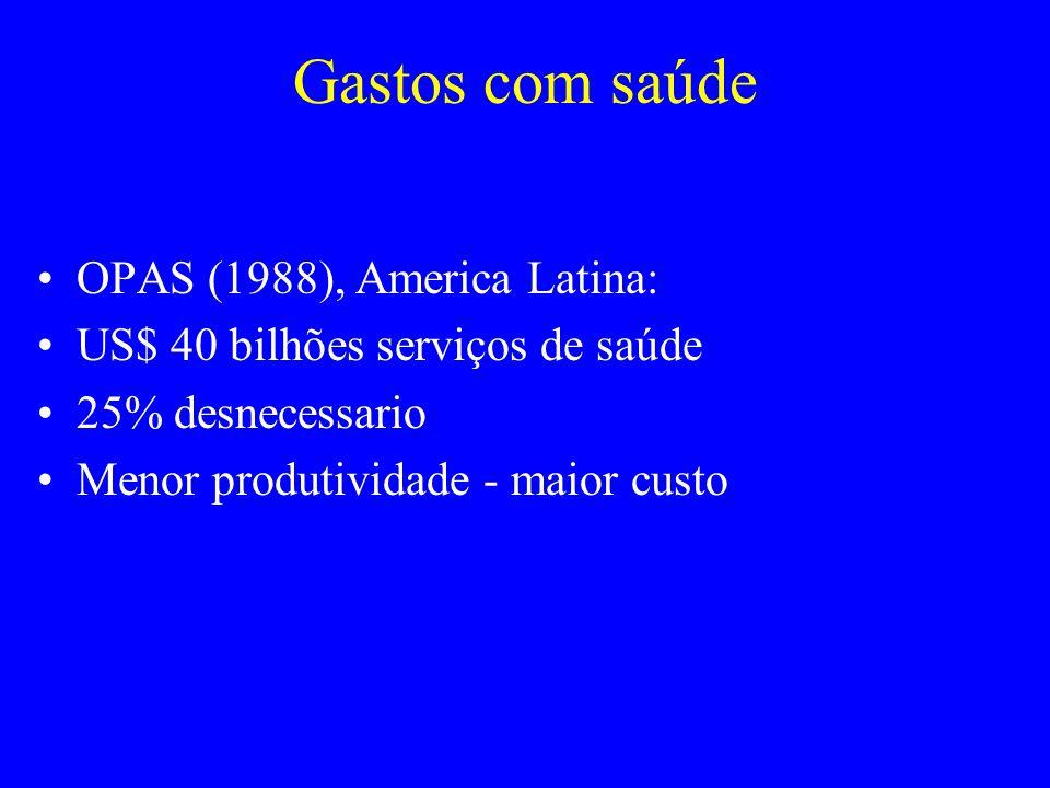 Gastos com saúde OPAS (1988), America Latina: