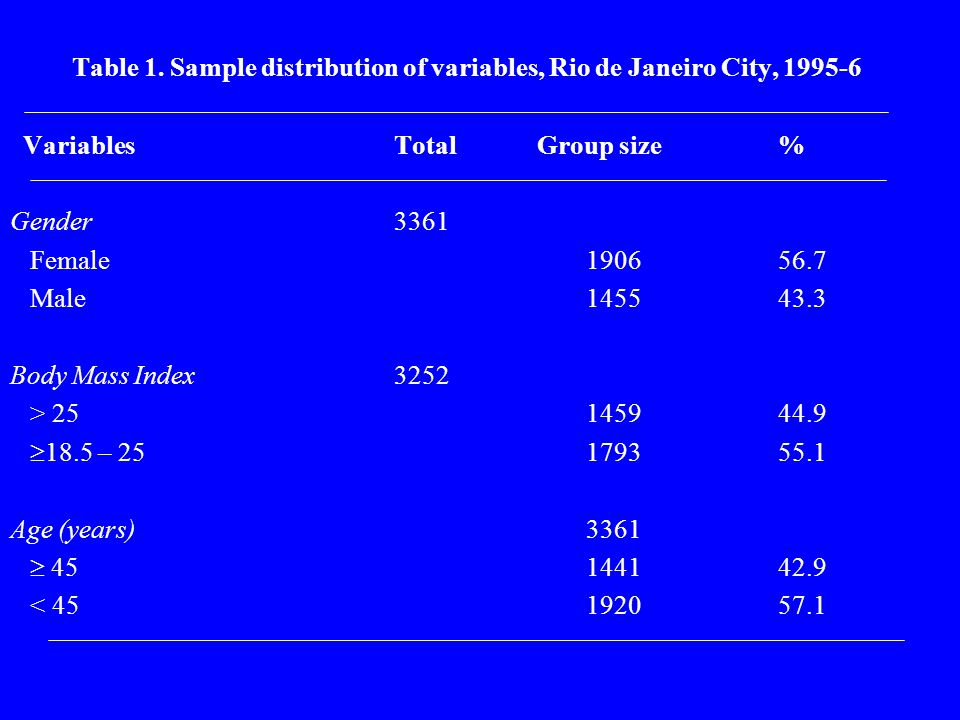 Table 1. Sample distribution of variables, Rio de Janeiro City, 1995-6