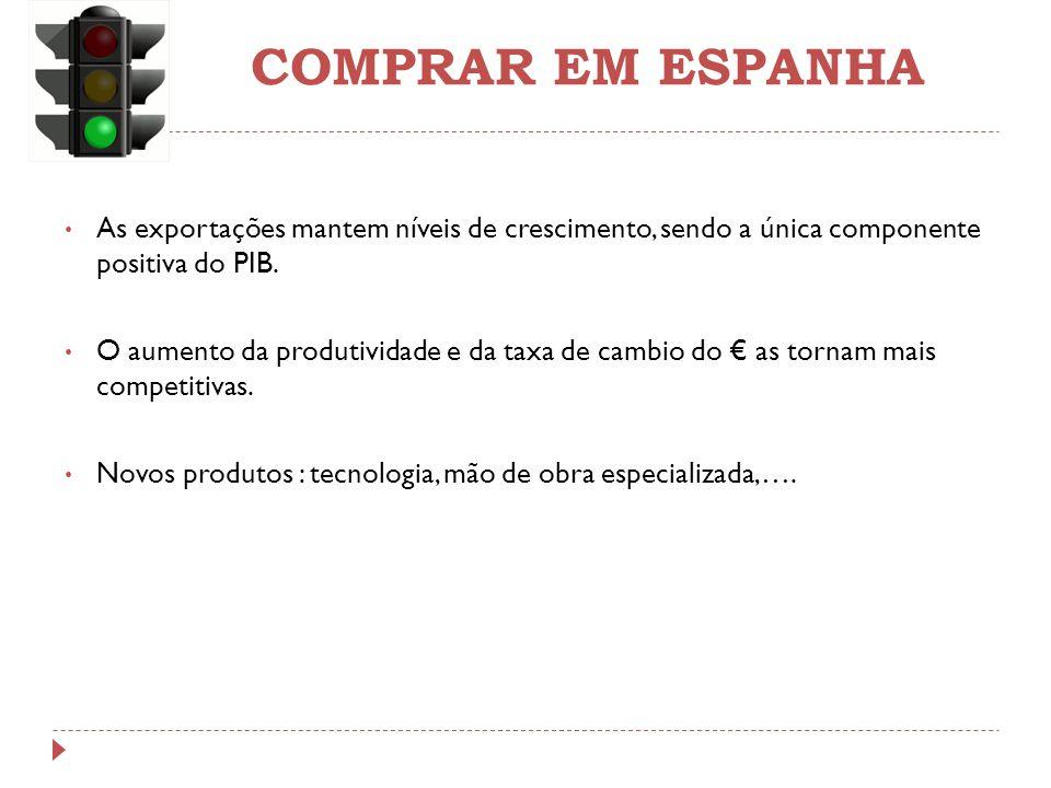 COMPRAR EM ESPANHA As exportações mantem níveis de crescimento, sendo a única componente positiva do PIB.