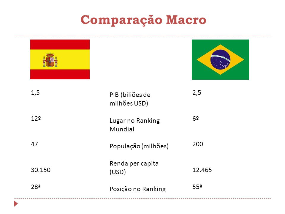Comparação Macro 1,5. 12º. 47. 30.150. 28ª. 2,5. 6º. 200. 12.465. 55ª. PIB (biliões de milhões USD)
