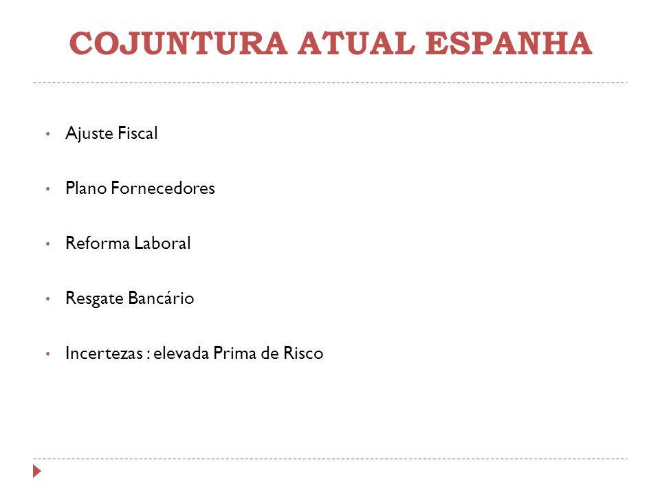 COJUNTURA ATUAL ESPANHA