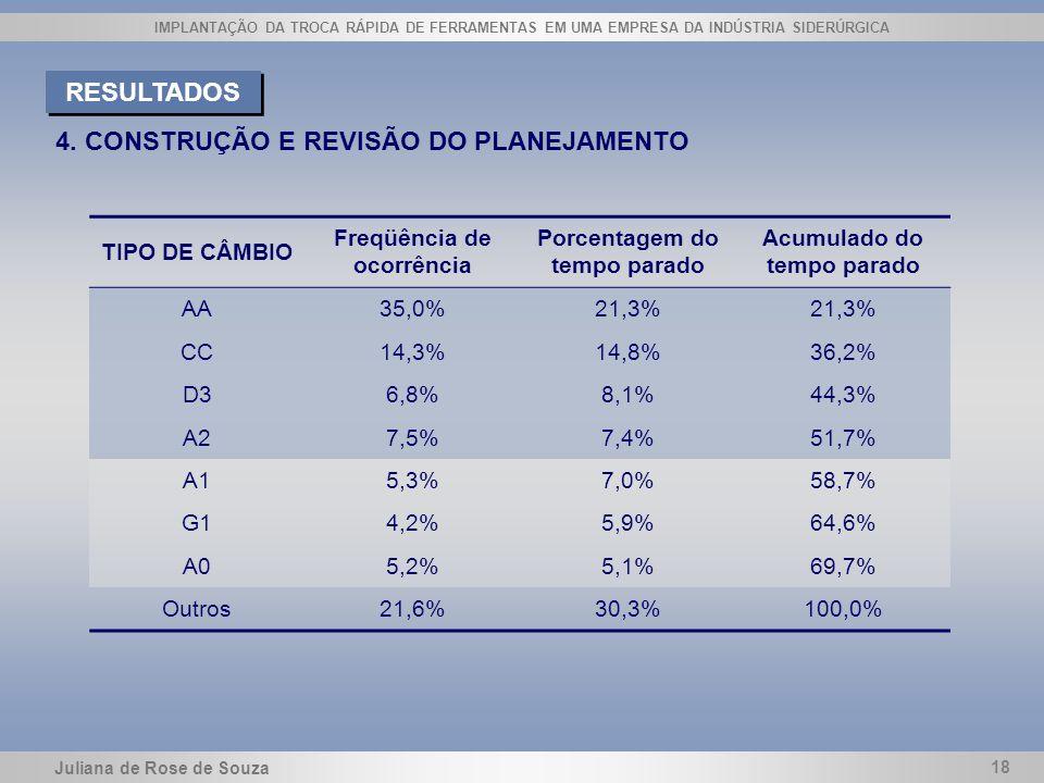 4. CONSTRUÇÃO E REVISÃO DO PLANEJAMENTO