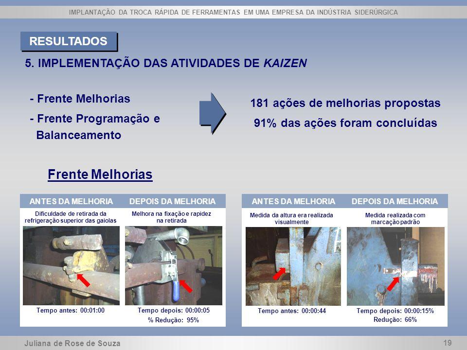 Frente Melhorias RESULTADOS 5. IMPLEMENTAÇÃO DAS ATIVIDADES DE KAIZEN