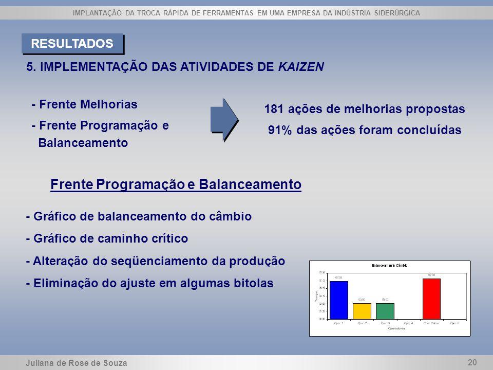 181 ações de melhorias propostas 91% das ações foram concluídas